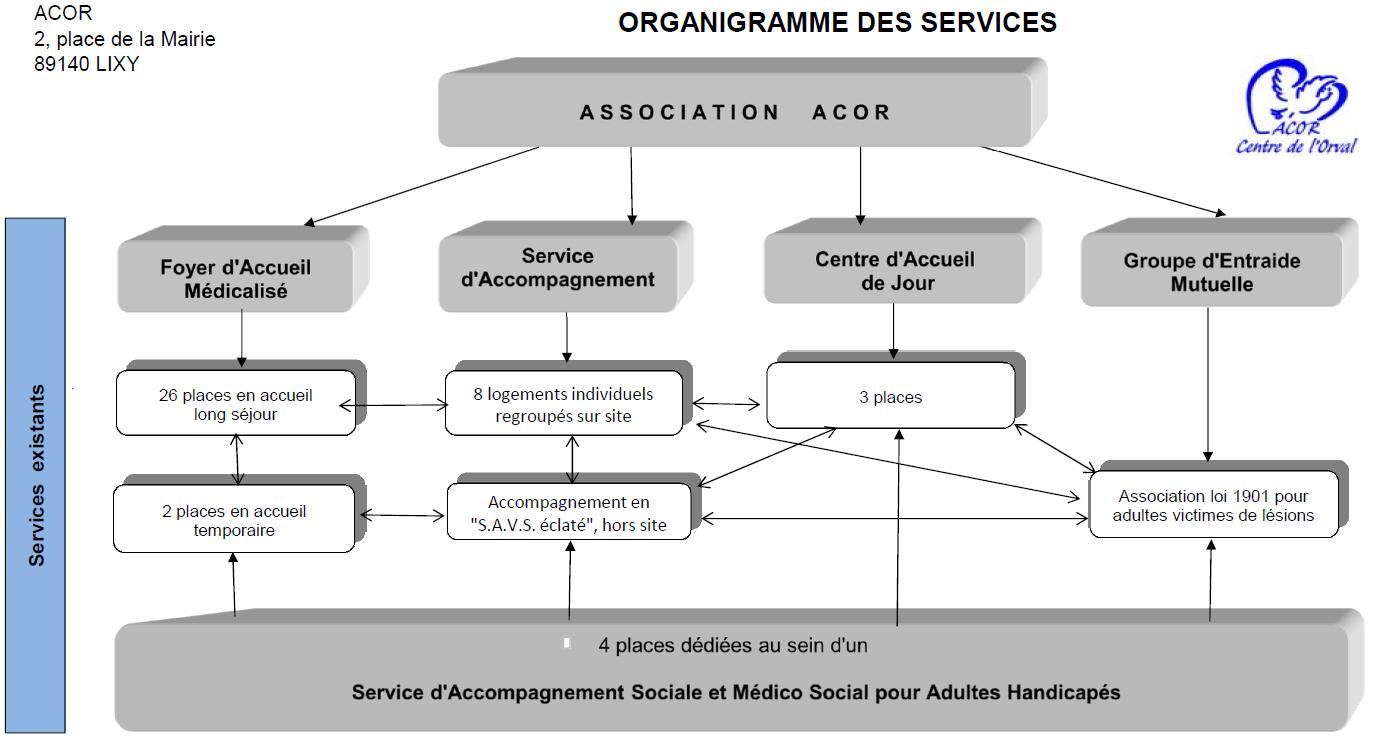 Organigramme des services 2015